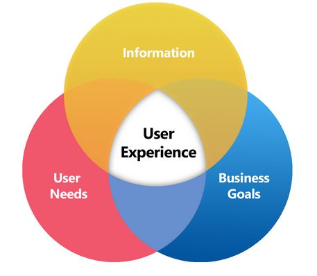 User Experience diagram for Websites